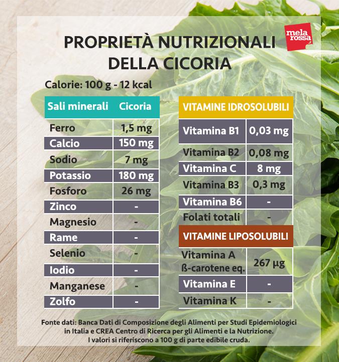 valori nutrizionali cicoria