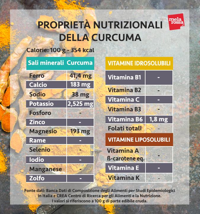 valori nutrizionali della curcuma