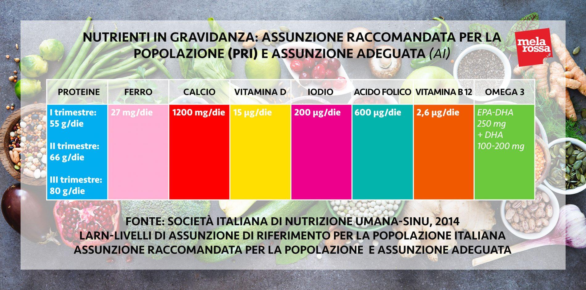 dieta in gravidanza: tabella fabbisogno nutrienti