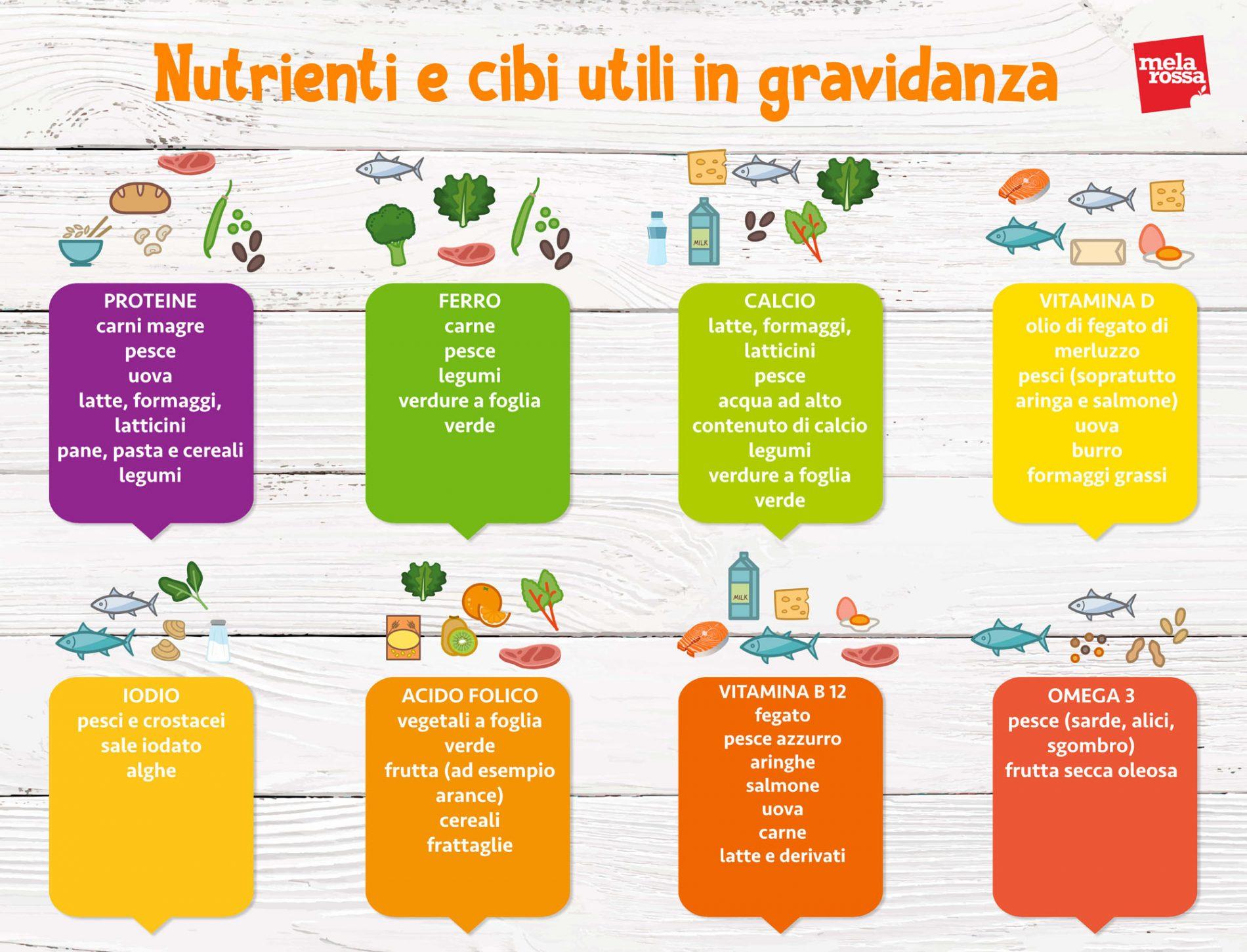 dieta in gravidanza: tabella nutrienti e cibi utili
