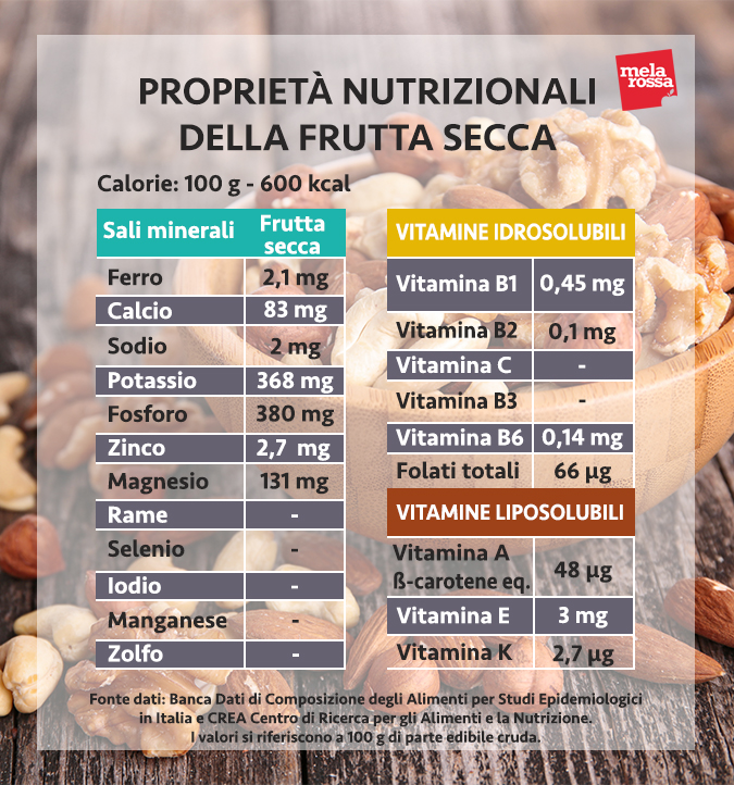 valori nutrizionali frutta secca