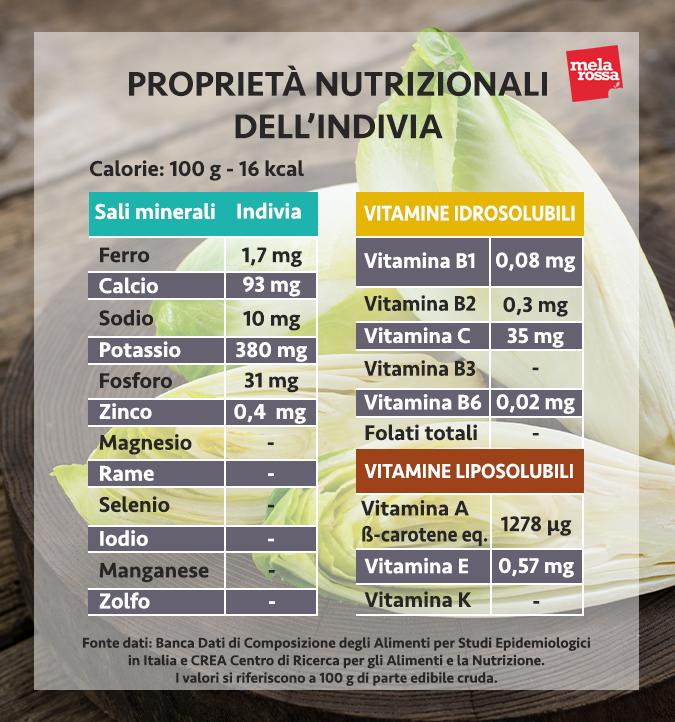 valori nutrizionali indivia