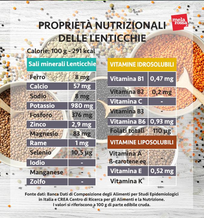 valori nutrizionali lenticchie