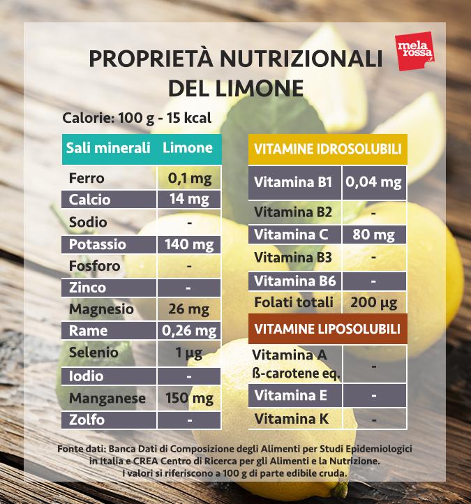valori nutrizionali limone