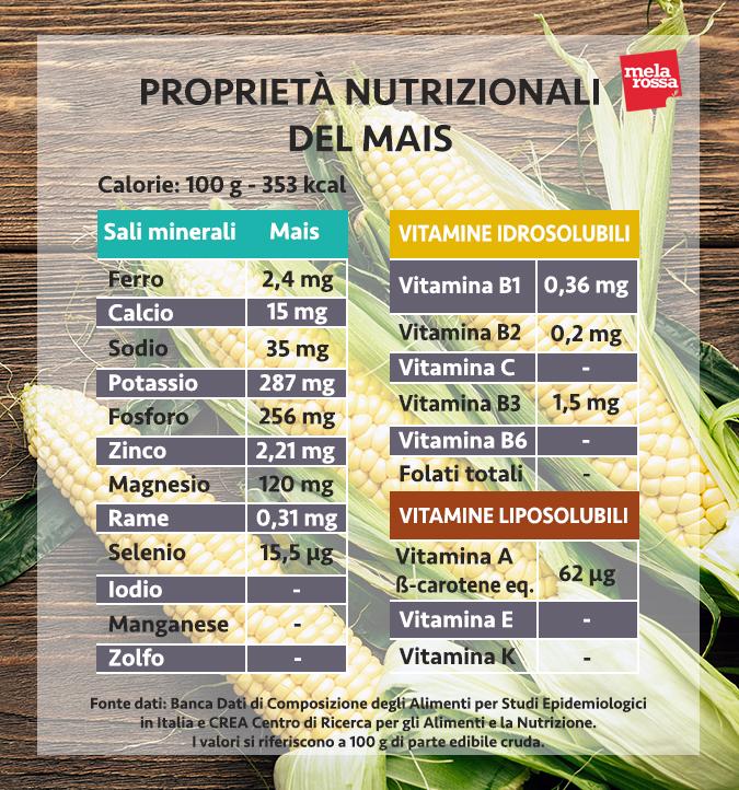 mais valori nutrizionali