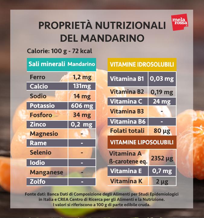 valori nutrizionali mandarino