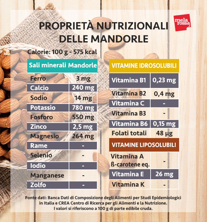 valori nutrizionali mandorle