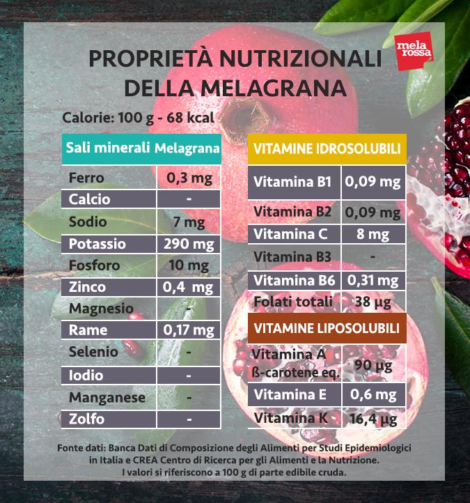 valori nutrizionali melagrana