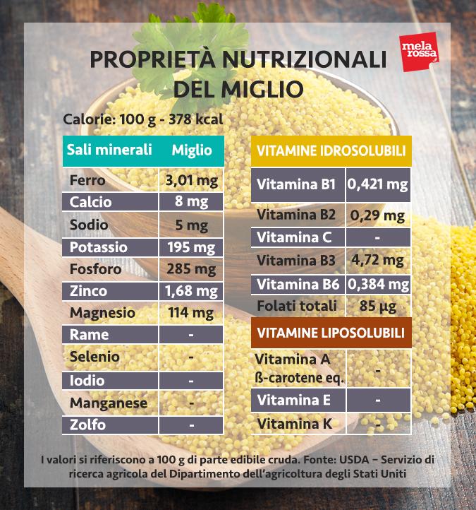 miglio valori nutrizionali