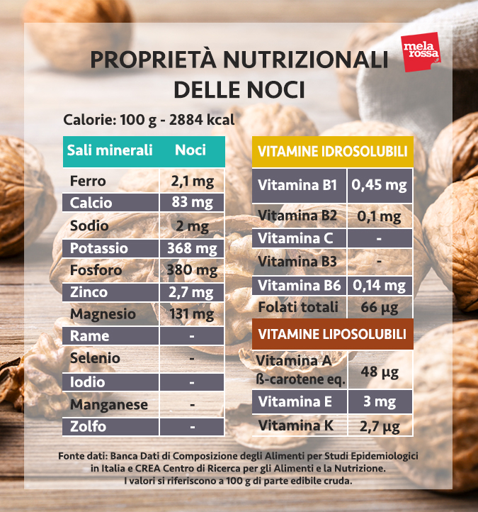 valori nutrizionali noci