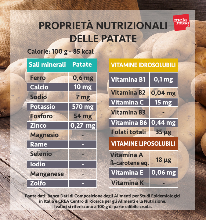 valori nutrizionali patate