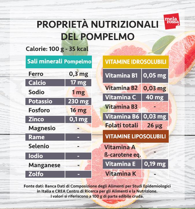 valori nutrizionali pompelmo