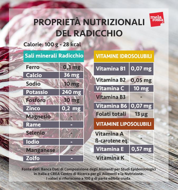 valori nutrizionali radicchio