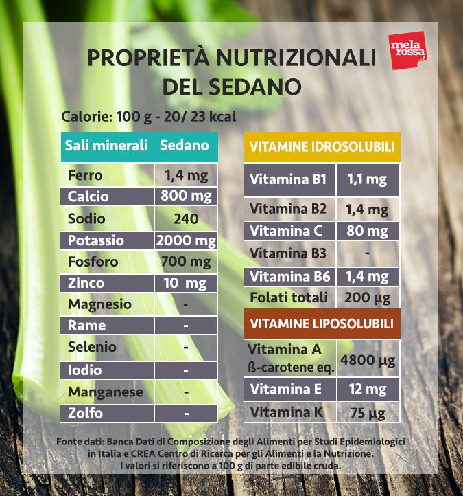 valori nutrizionali sedano
