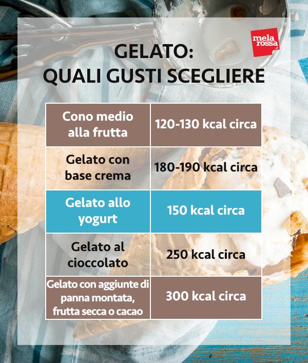 gelato a dieta: quale scegliere
