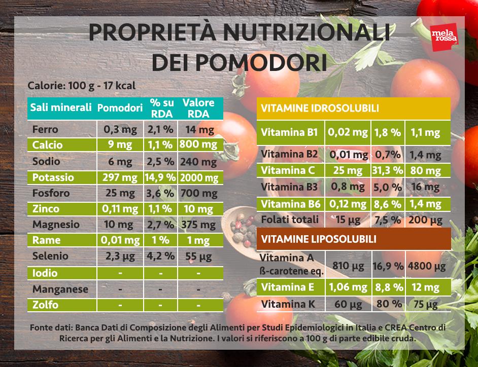 pomodori, i valori nutrizionali