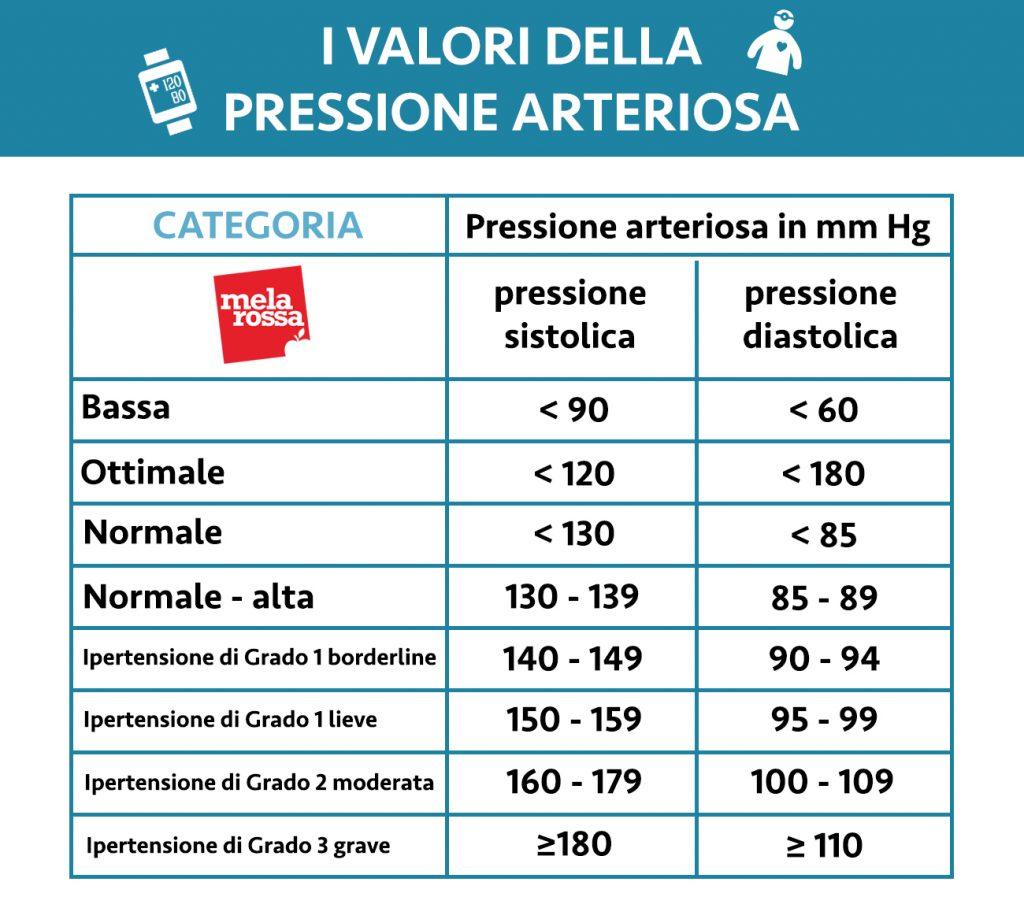 pressione bassa