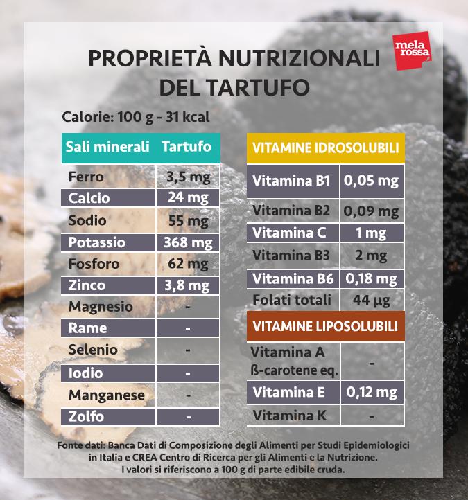 valori nutrizionali tartufo
