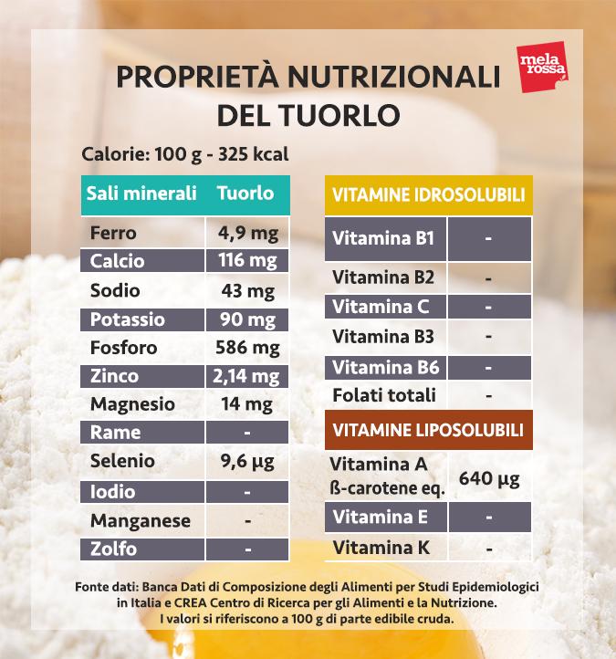 valori nutrizionali tuorlo