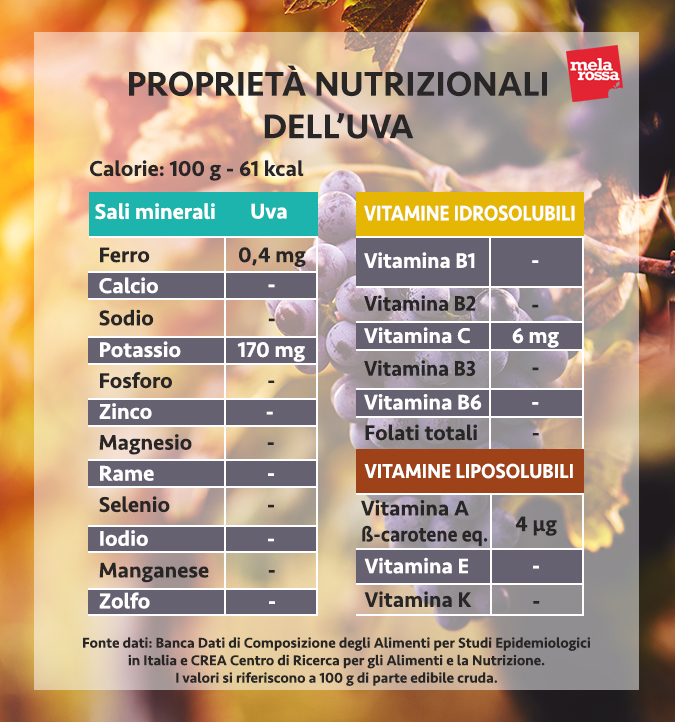 valori nutrizionali uva