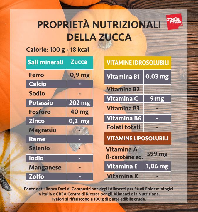 valori nutrizionali zucca