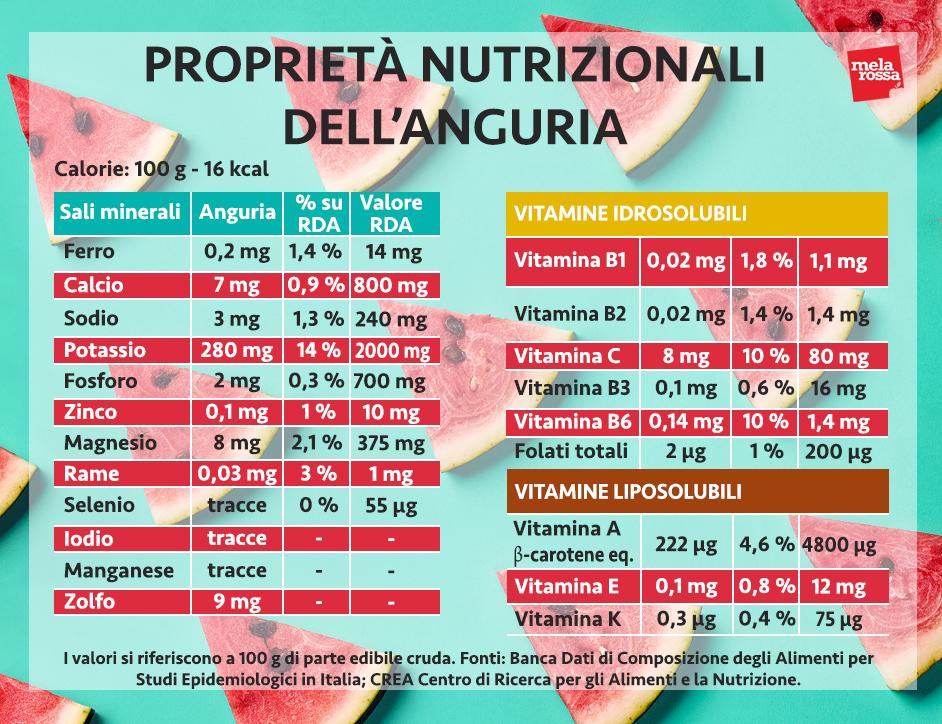 anguria valori nutrizionali