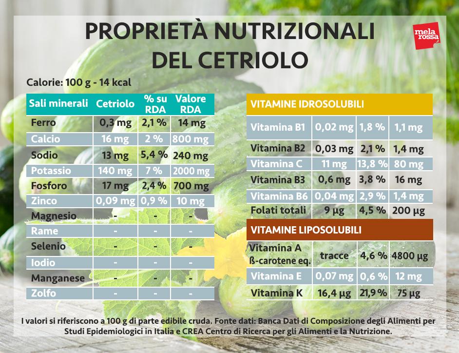 cetriolo: proprietà nutrizionali
