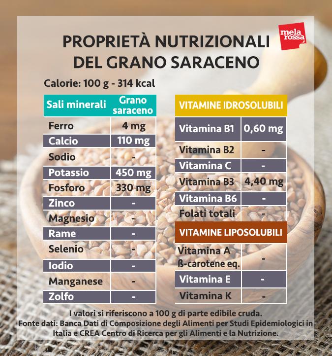 grano saraceno proprietà nutrizionali