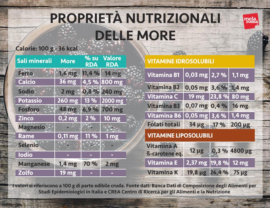 more proprietà nutrizionali