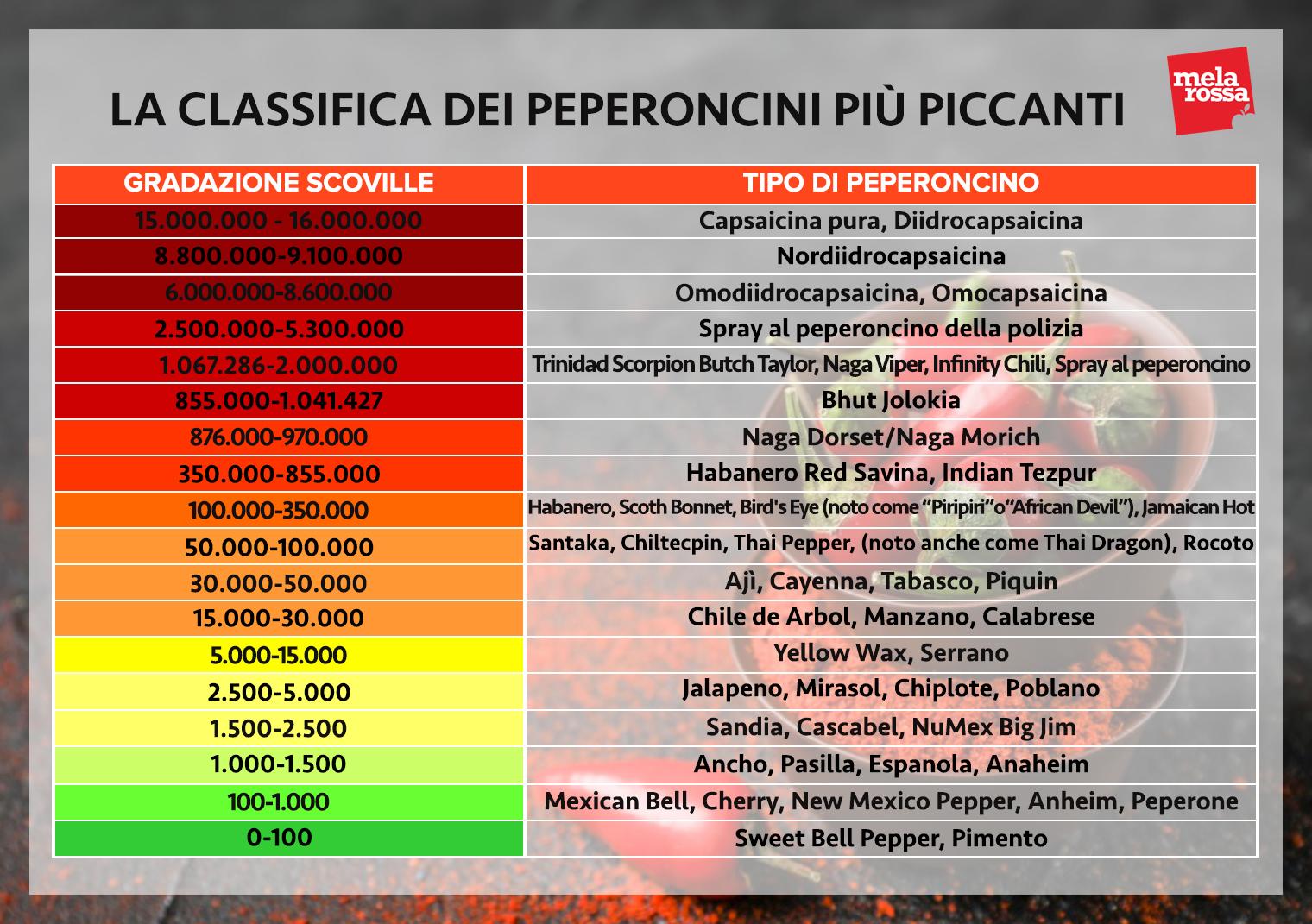 peperoni scala Scoville piccantezza peperoncini