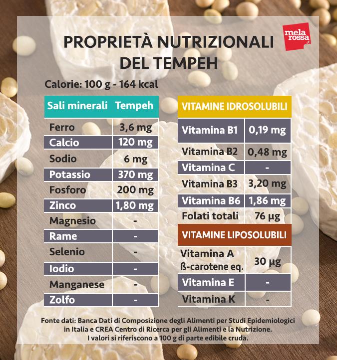 tempeh proprietà nutrizionali