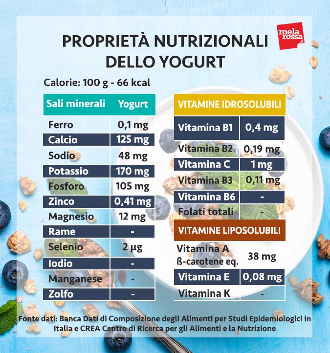 yogurt valori nutrizionali