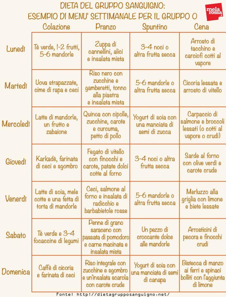 dieta gruppo sanguigno: menù settimanale gruppo 0