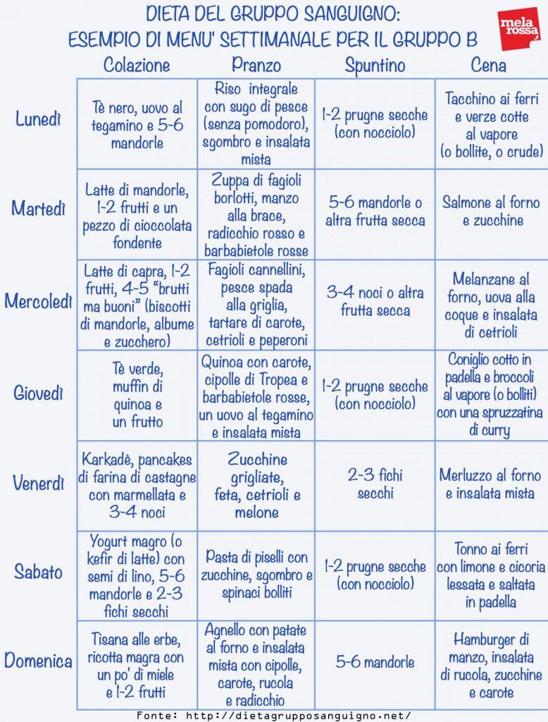 dieta gruppo sanguigno: menù settimanale gruppo B