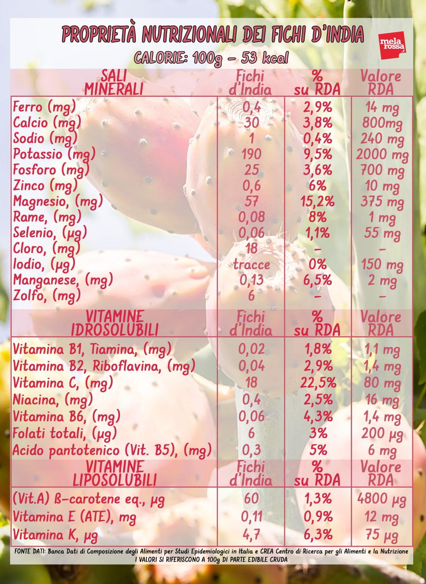 fichi d'India: valori nutrizionali
