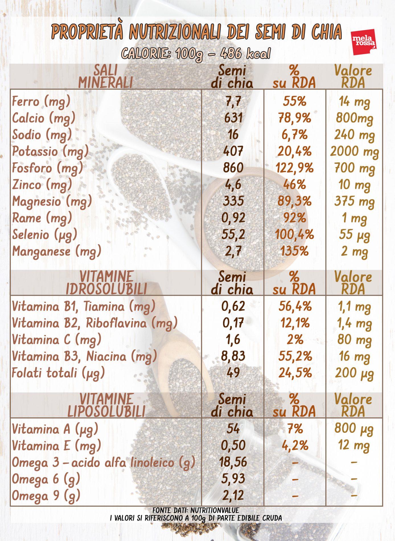 semi di chia proprietà nutrizionali