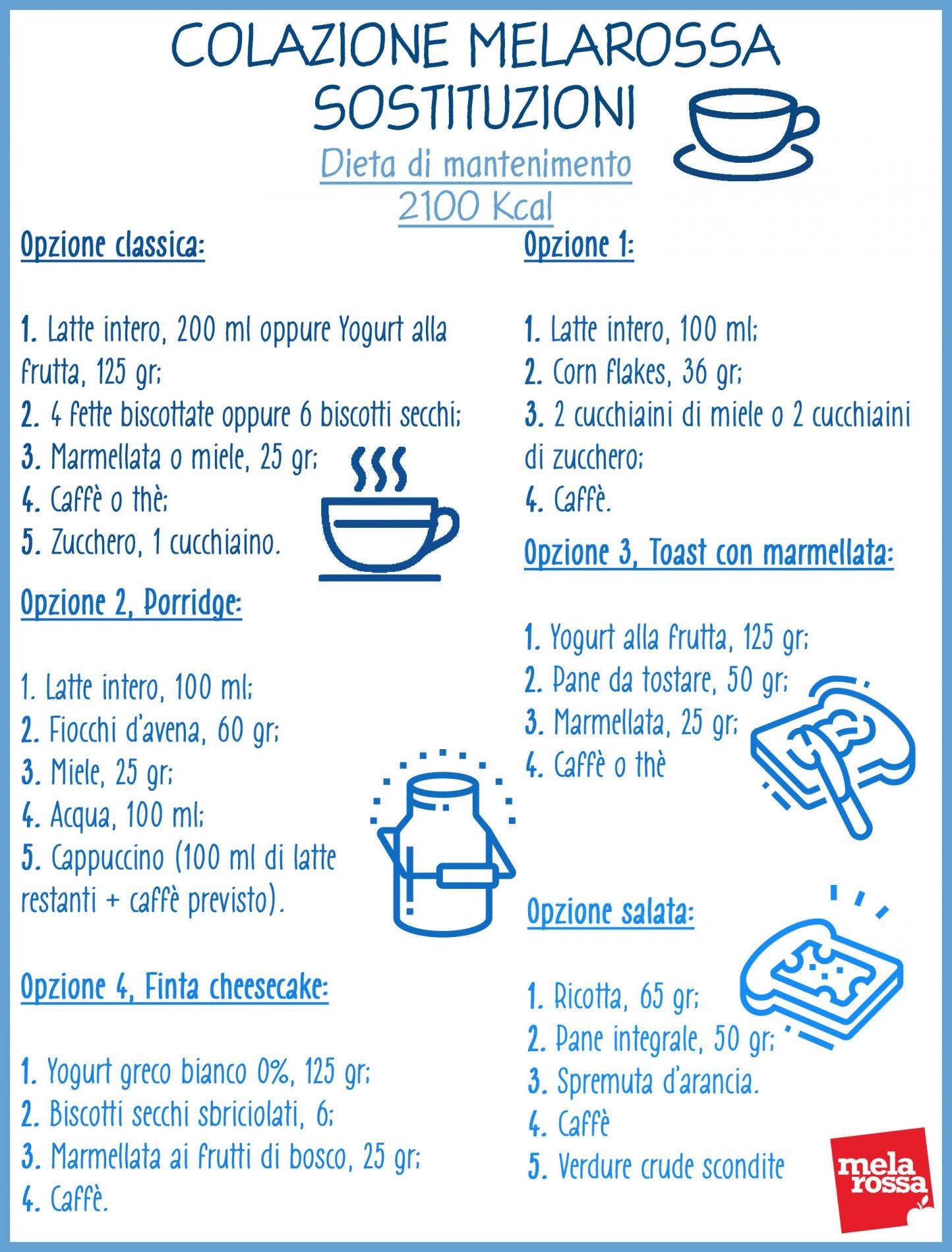 colazione della dieta Melarossa: esempi di sostituzioni per la dieta di mantenimento