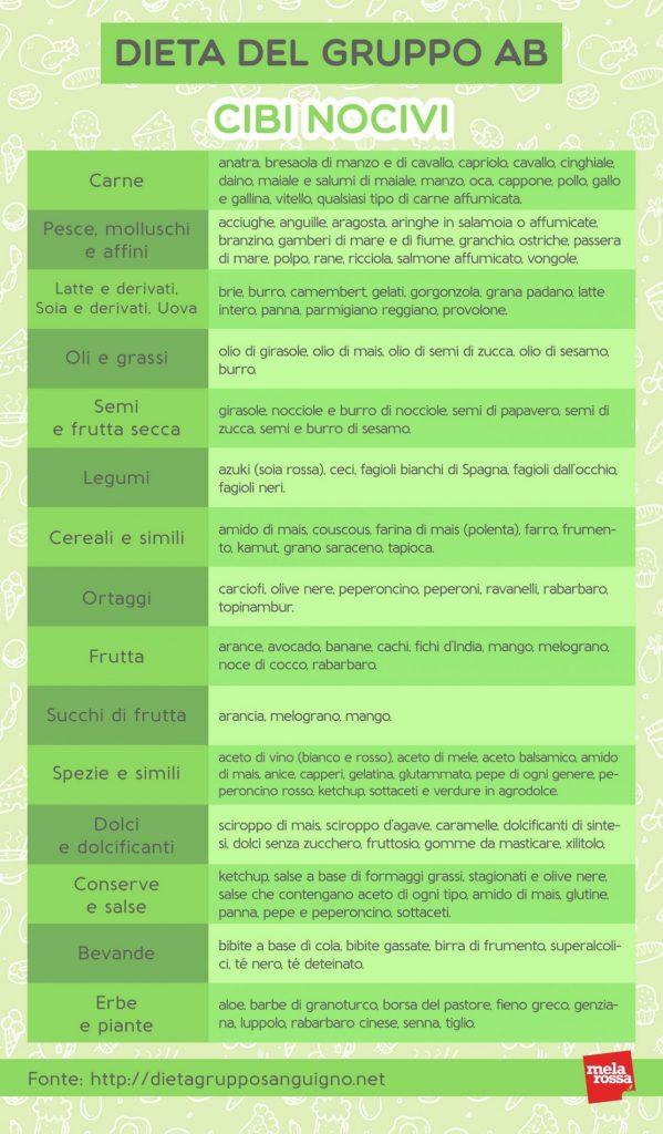 dieta gruppo sanguigno negativo