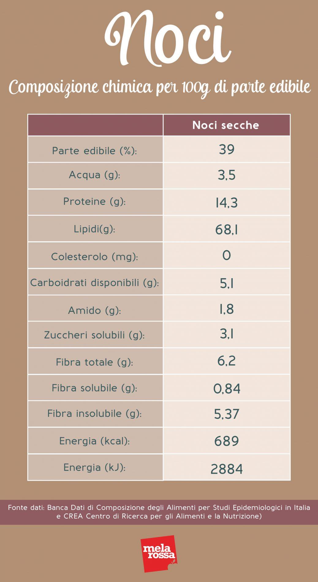 noci: valori nutrizionali e calorie