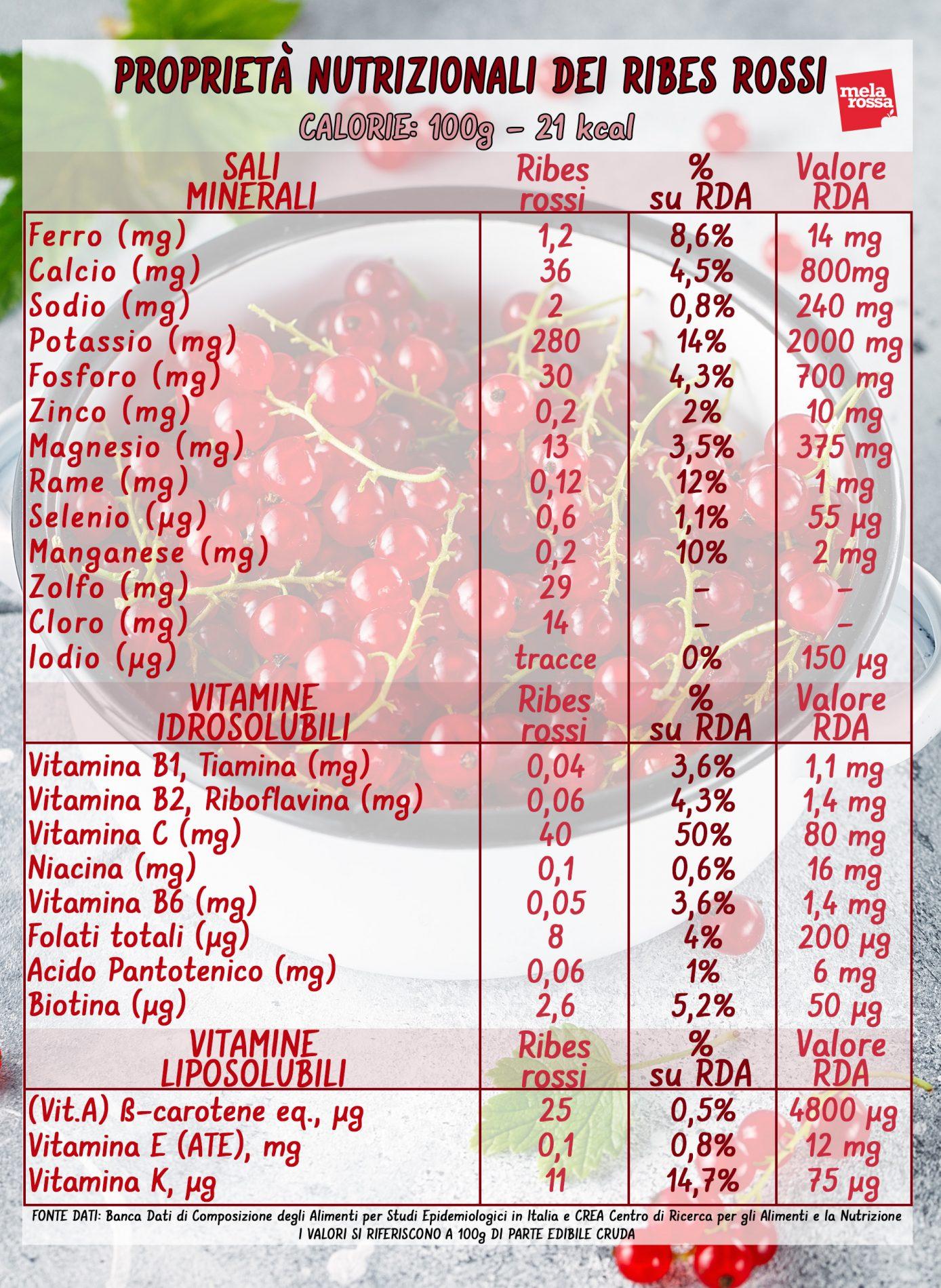 valori nutrizionali del ribes rosso