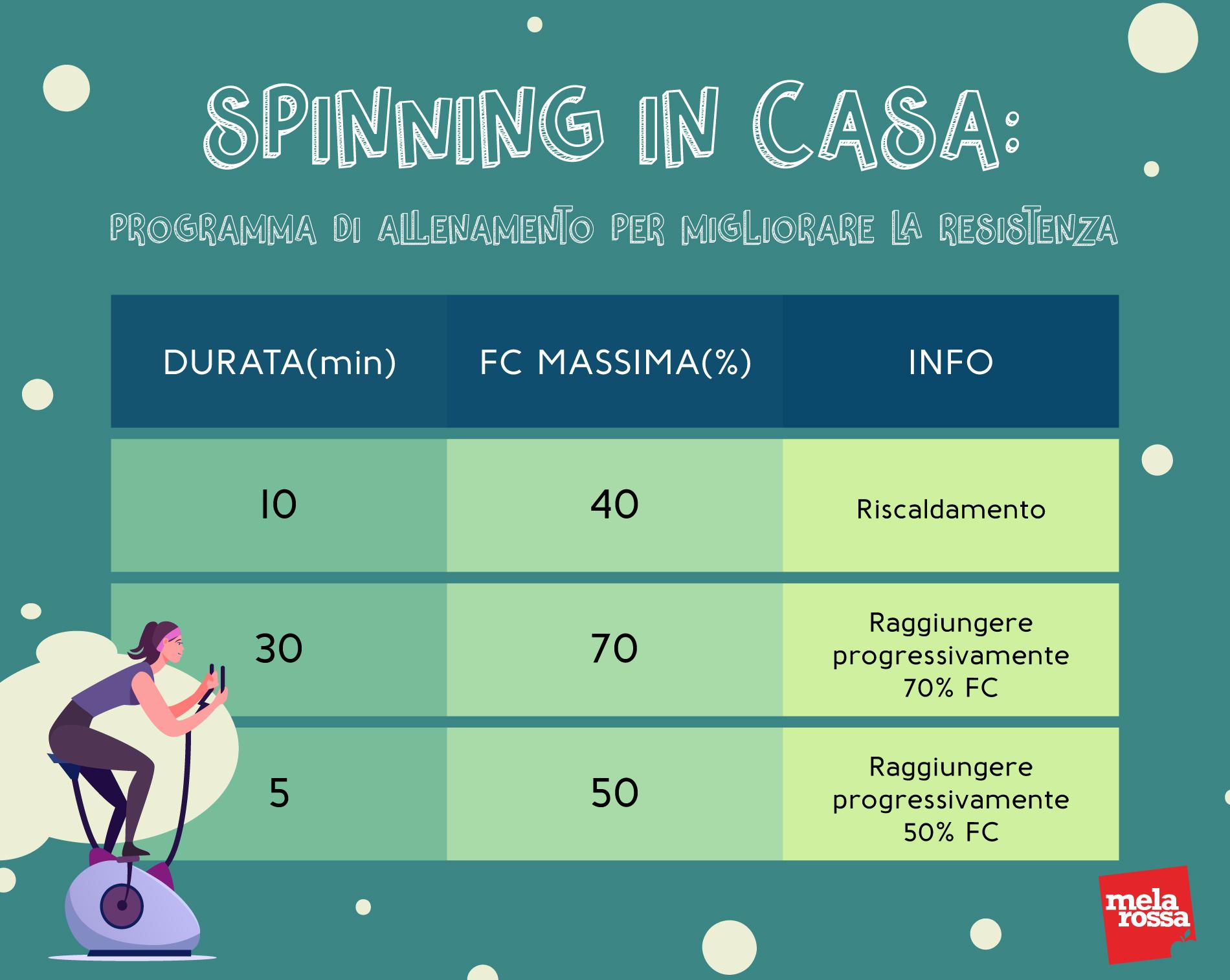 spinning: programma di allenamento da fare a casa