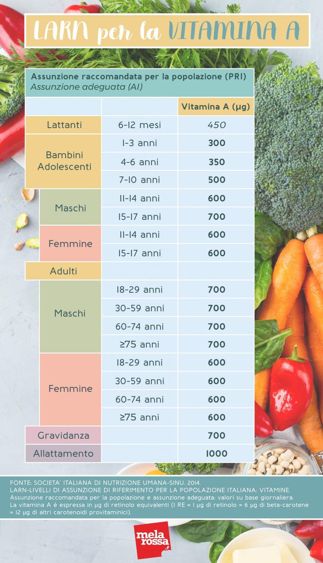 Vitamina A: LARN - Livelli di assunzione di riferimento per la popolazione italiana