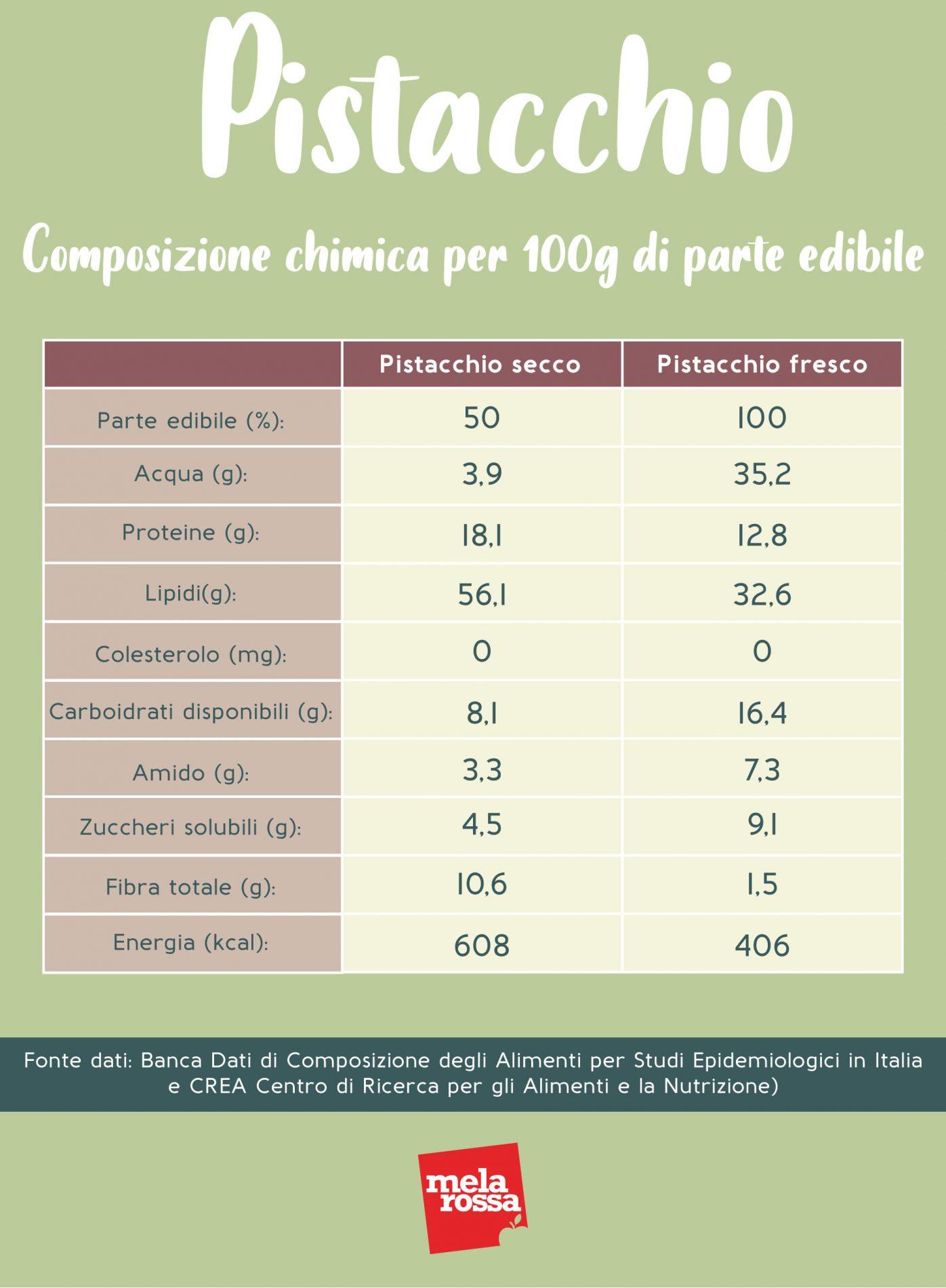 pistacchio: composizione chimica