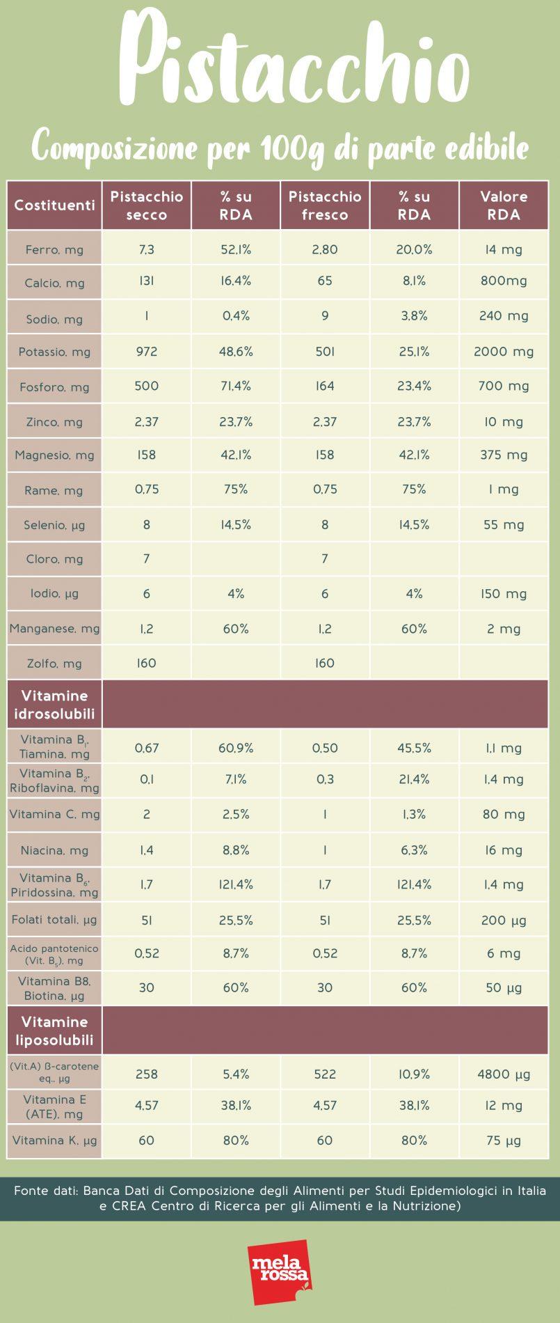 pistacchio: valori nutrizionali