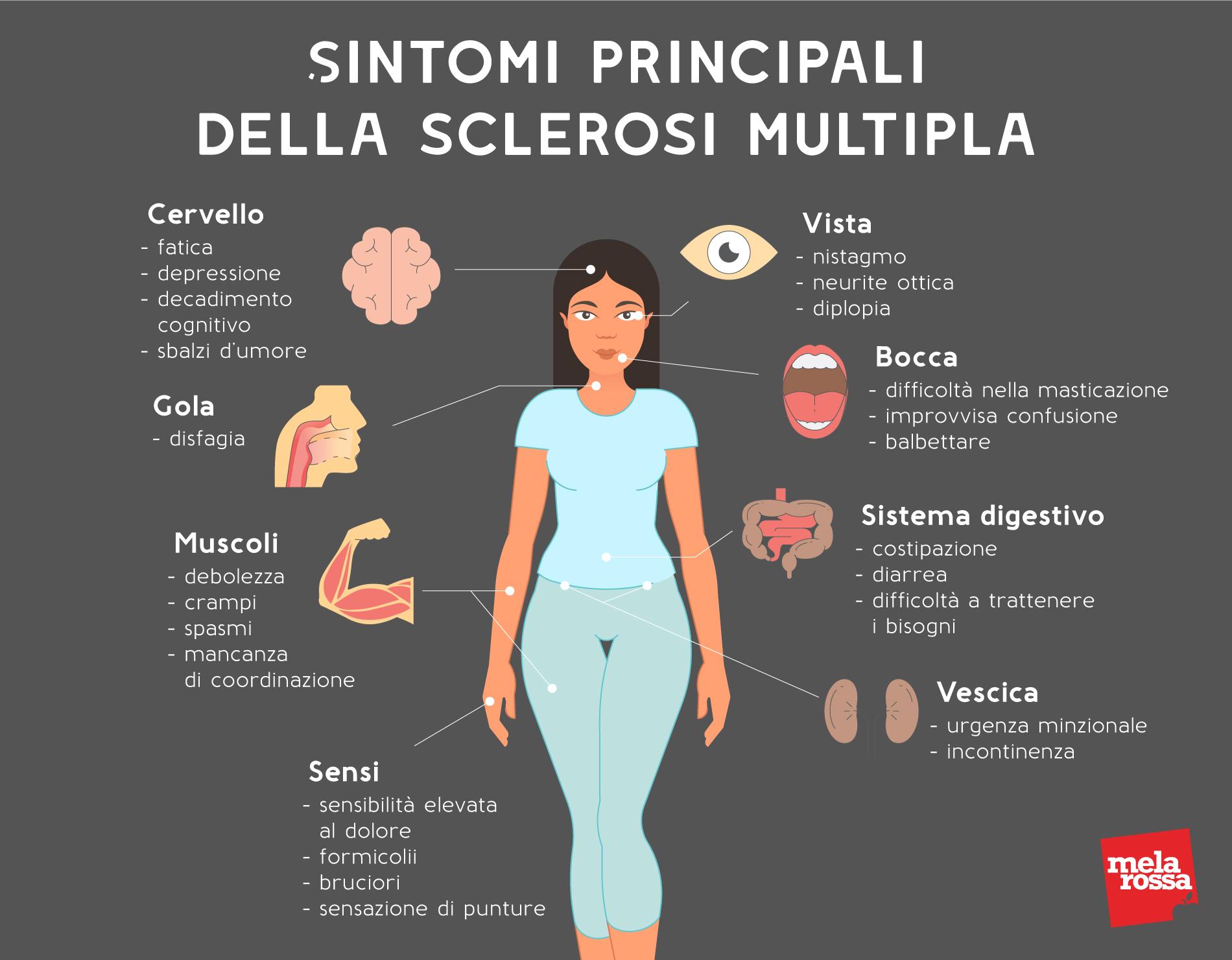 sintomi principali della sclerosi multipla