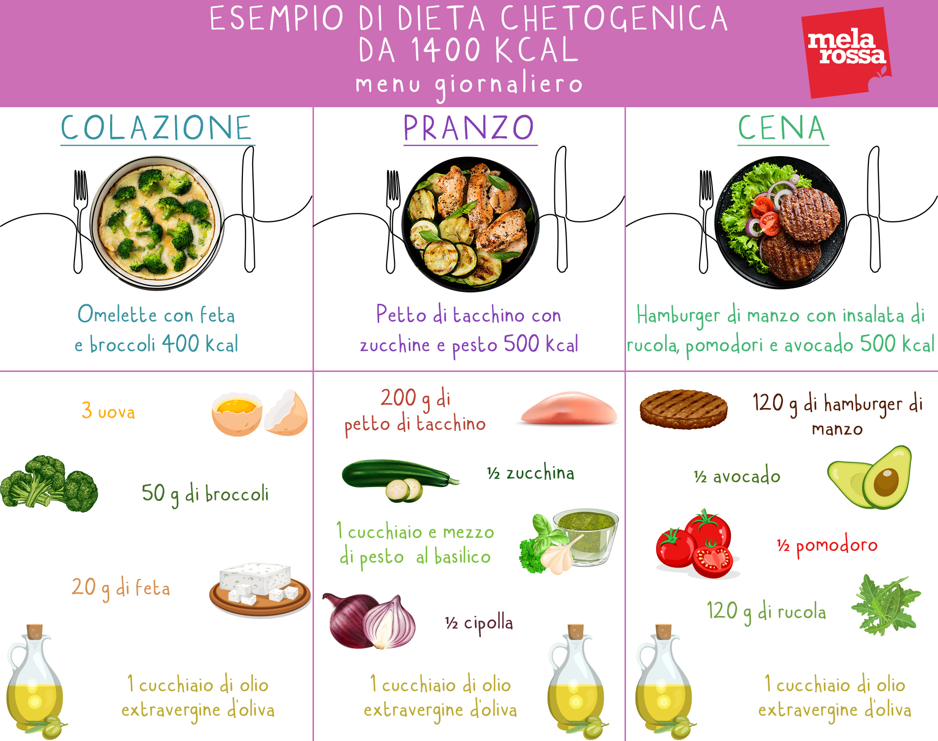 keto dieta di menu quotidiana