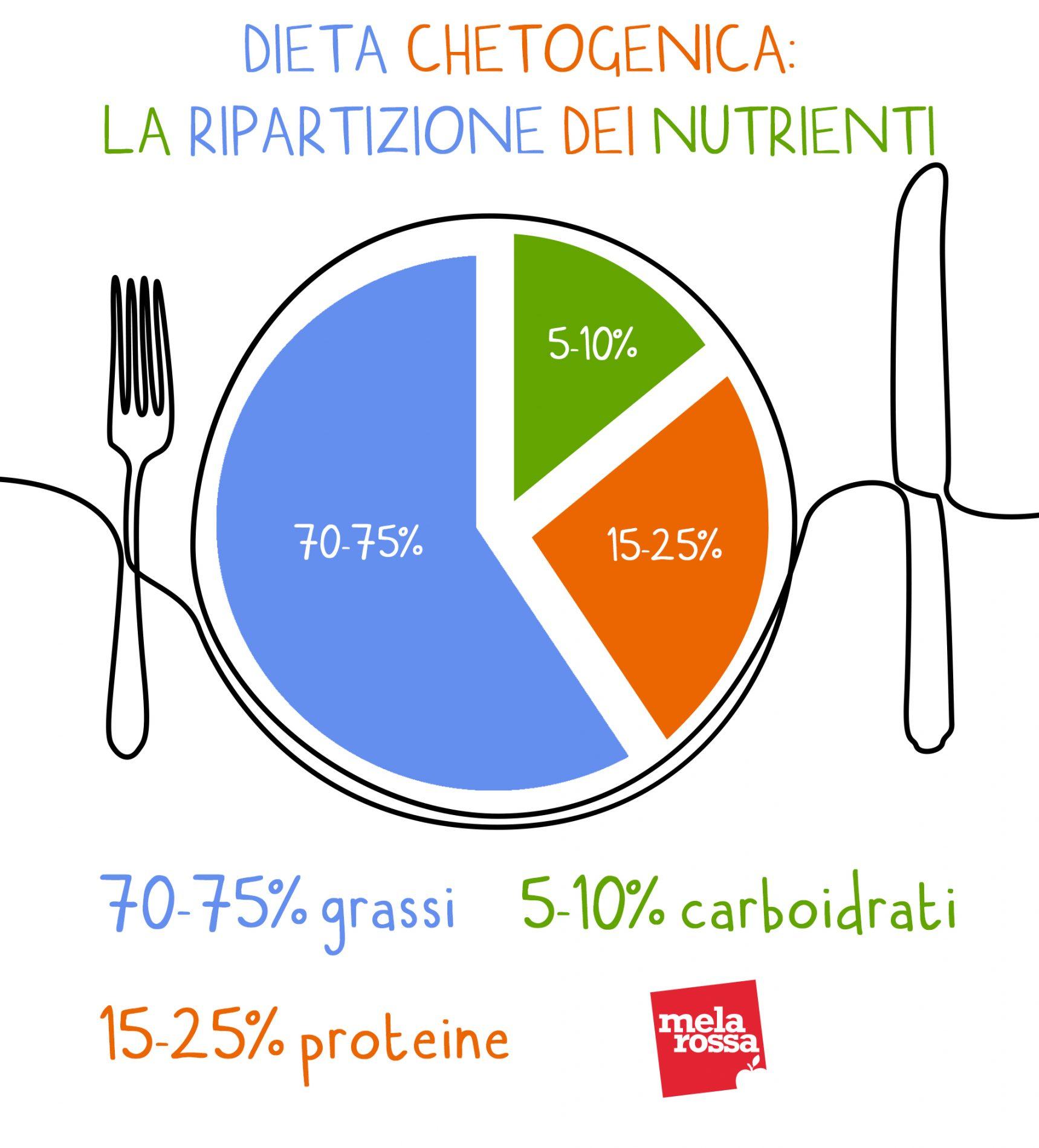 dieta chetogenica: ripartizione percentuale dei nutrienti