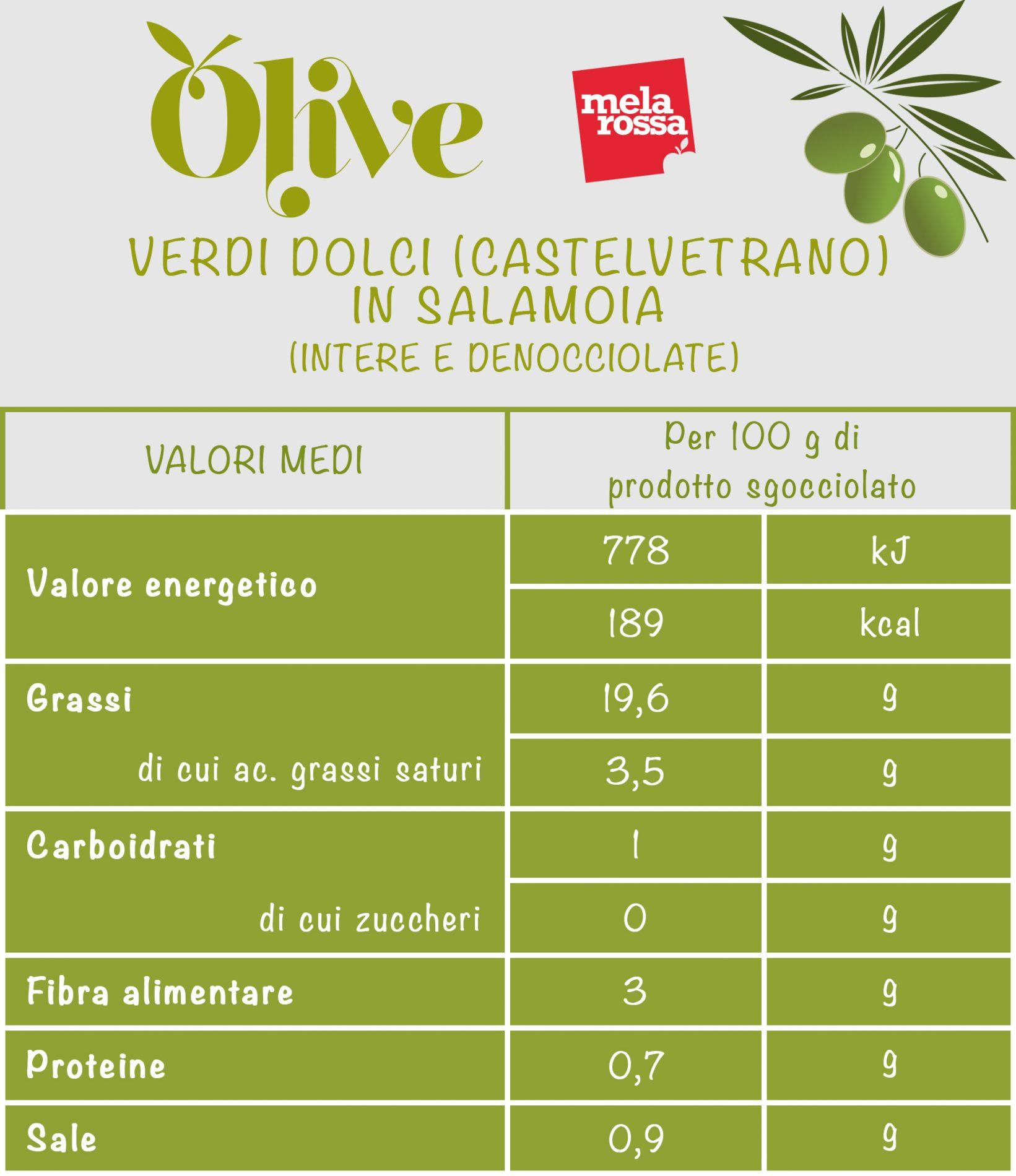 olive verdi dolci: calorie e valori nutrizionali