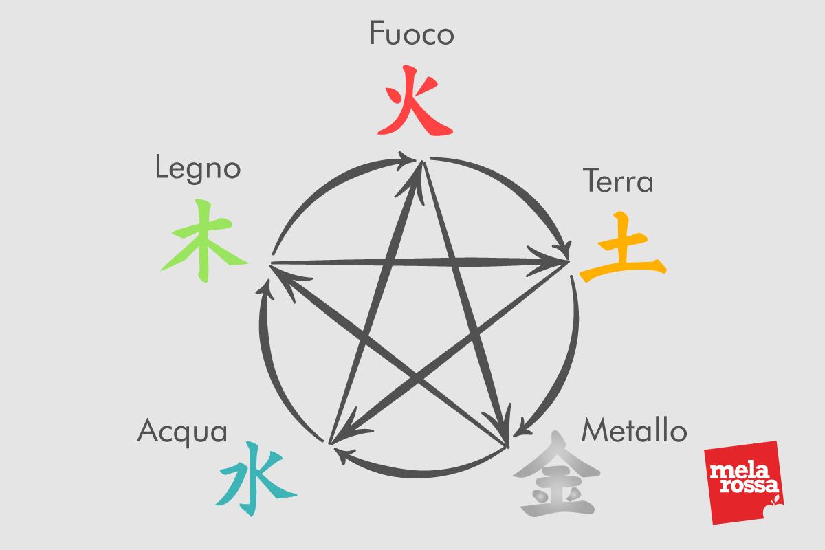 cinque elementi del tai chi