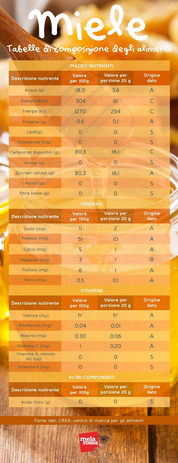 valori nutrizionali del miele